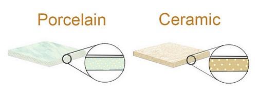 Thành phần gạch porcelain là gì
